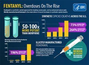 CDC-Fentanyl-overdoses-rise